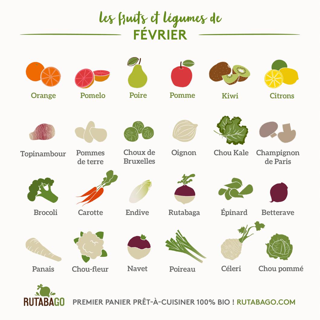 Fruits Et Légumes Calendrier Mensuel