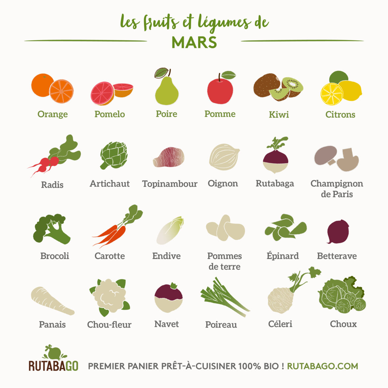 Fruits Et Legumes Calendrier Mars