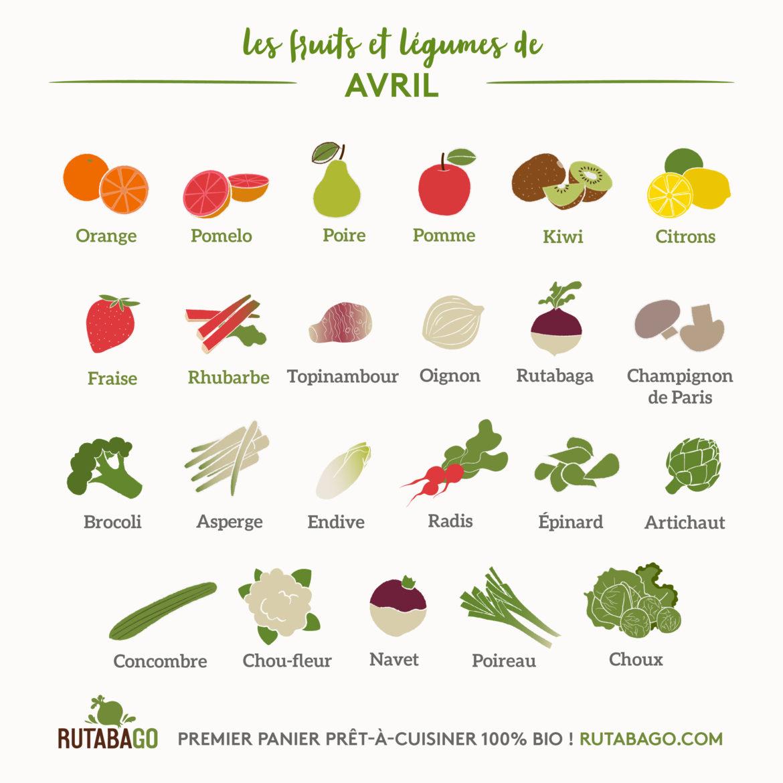 Fruits Et Légumes Calendrier Mensuel 04 Avril