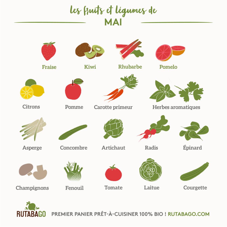 Fruits Et Légumes Calendrier Mensuel 05 Mai