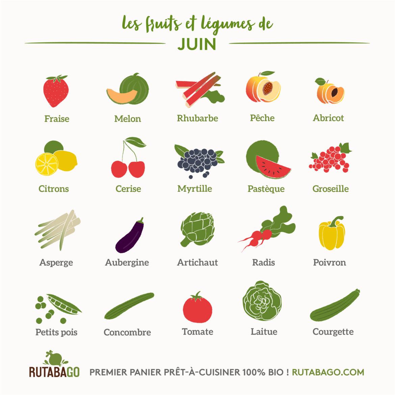 Fruits Et Légumes Calendrier Mensuel 06 Juin