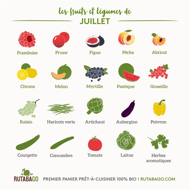 Fruits Et Légumes Calendrier Mensuel 07 Juillet